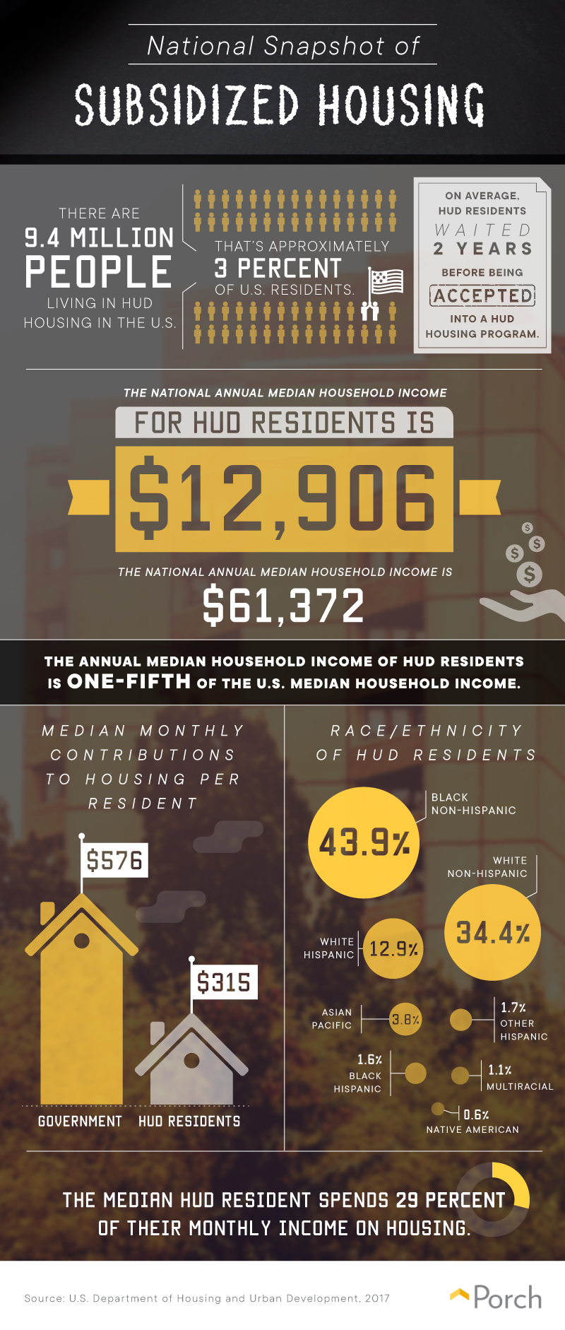 A national look at subsidized housing