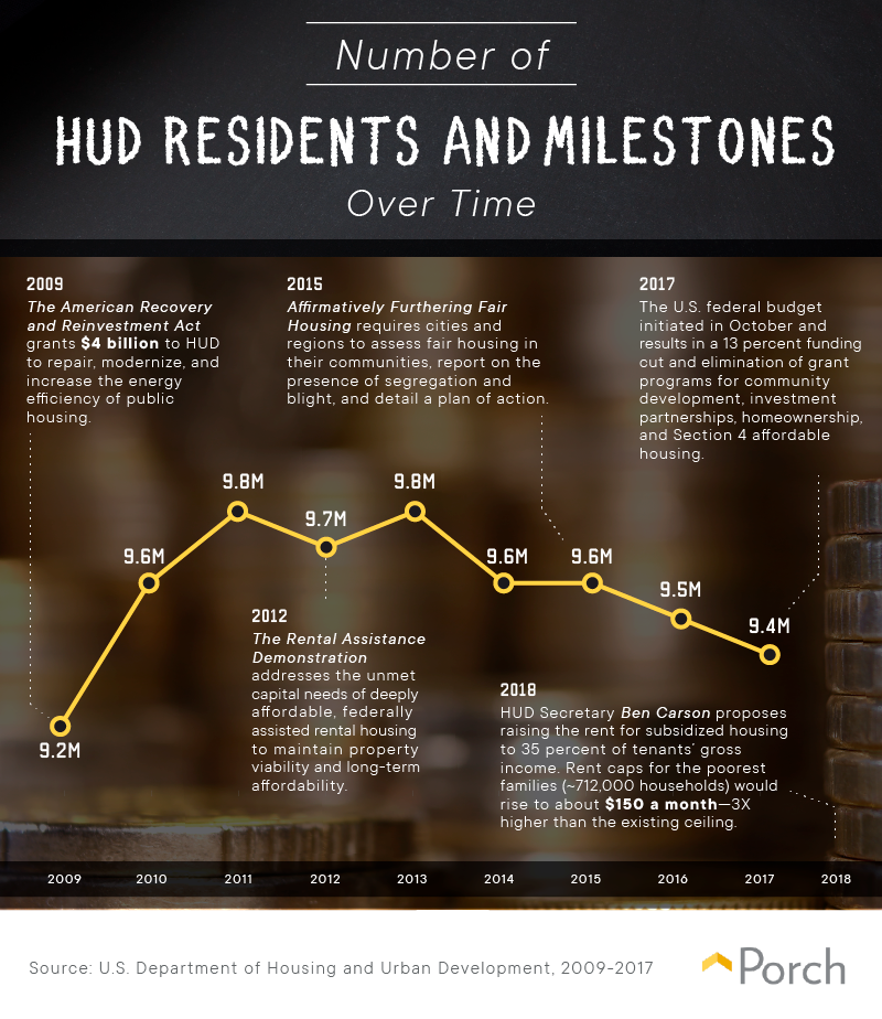 HUD residents and milestones over time