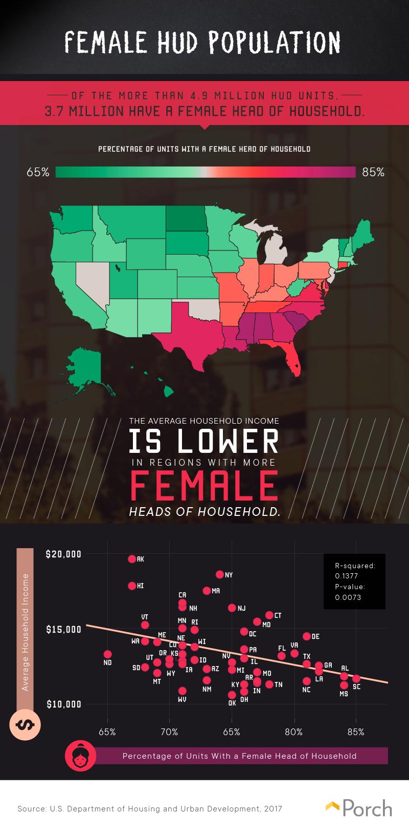 Female HUD population