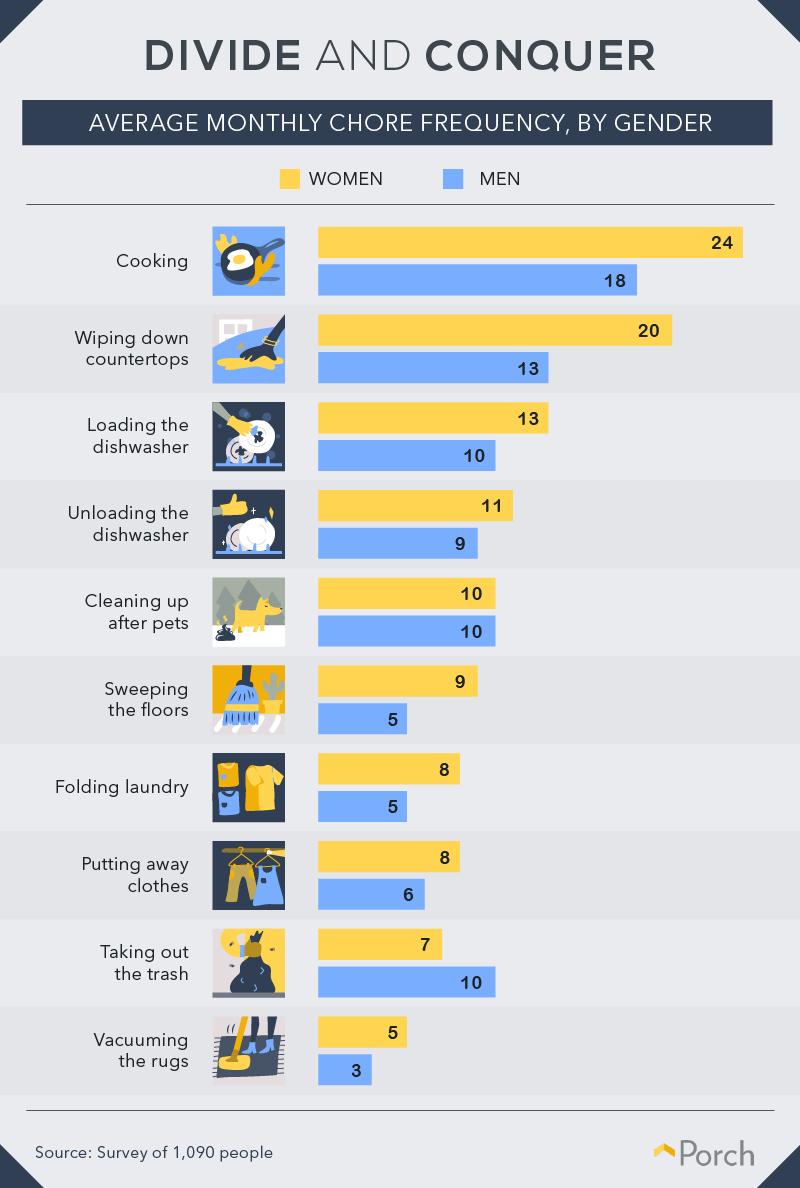 Gender breakdown of chore frequency per month
