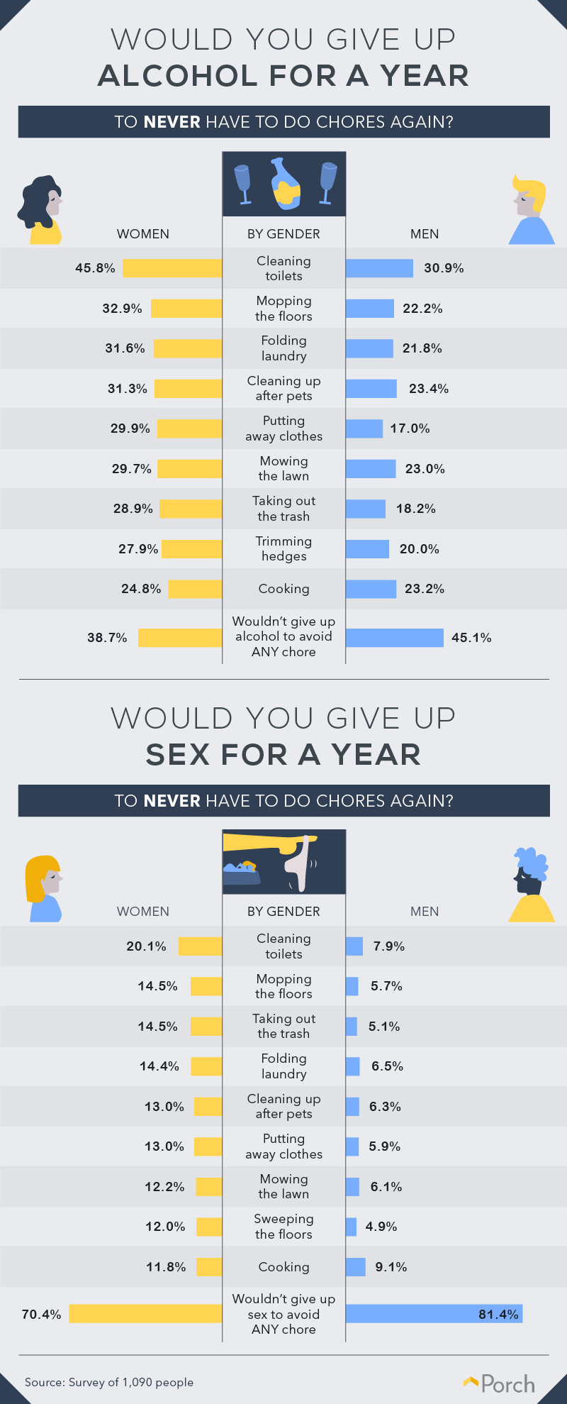 Willingness to give up sex or alcohol for a year to skip a chore forever