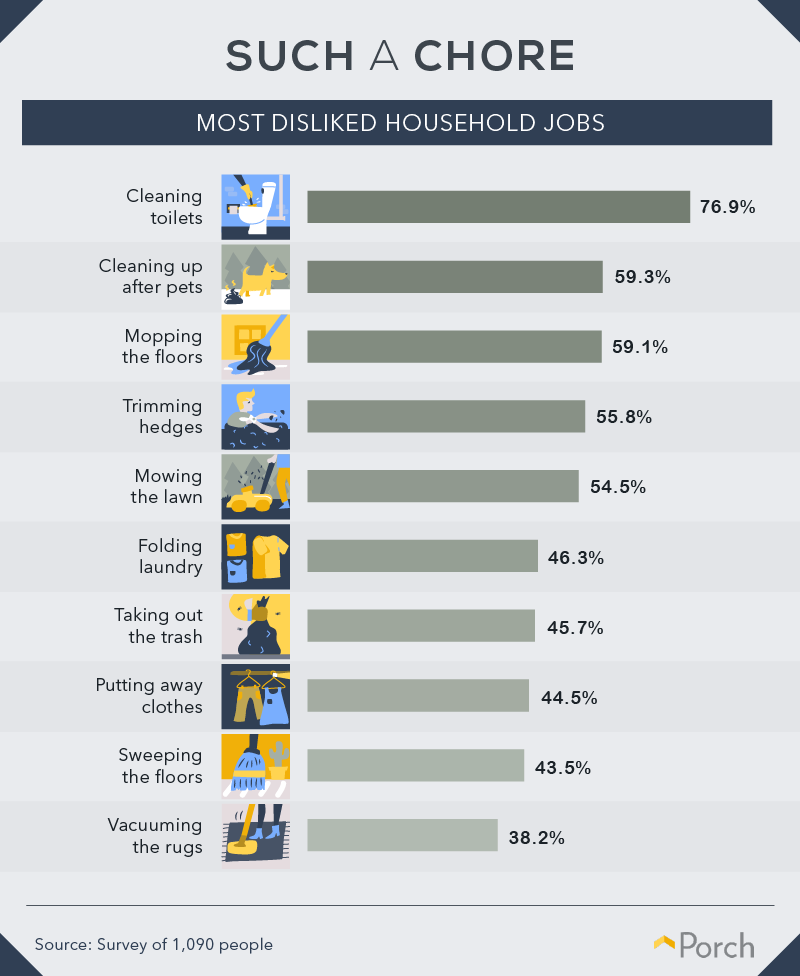 Most disliked chores