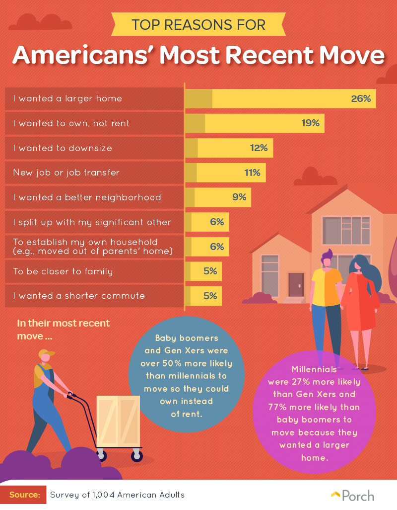 Top reasons for Americans' most recent move