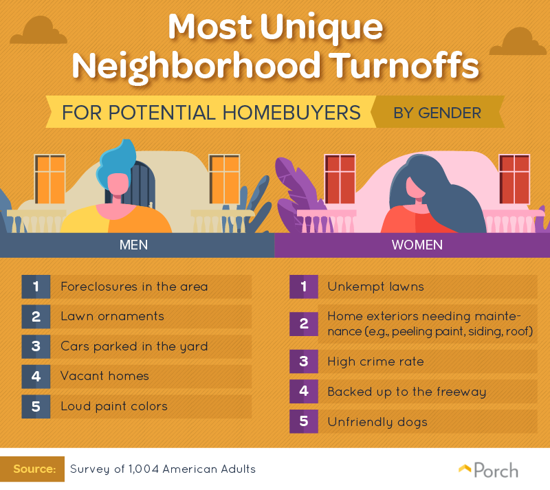 Most unique neighborhood turnoffs for potential homebuyers by gender