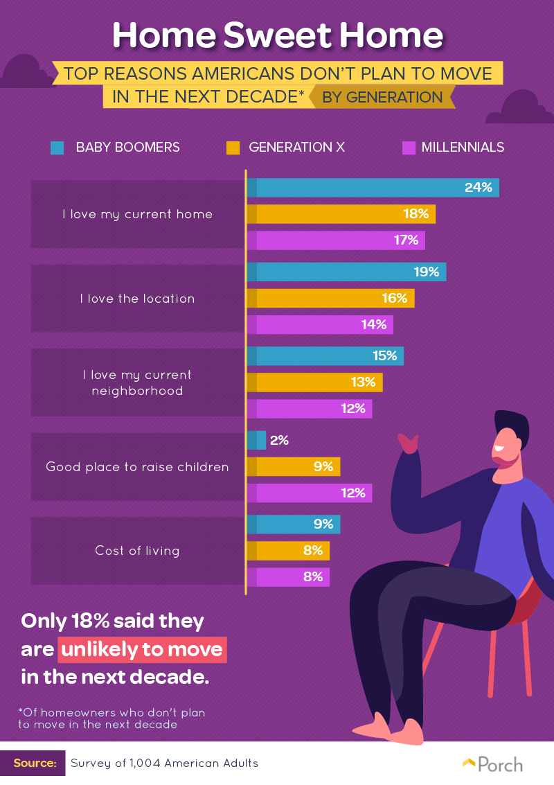 Top reasons Americans don't plan to move in the next decade by generation