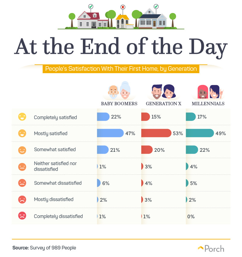 At the End of the Day-People's Satisfaction With Their First Home, By Generation
