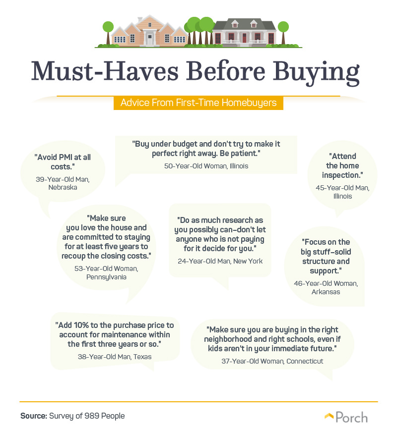 Must-Haves Before Buying