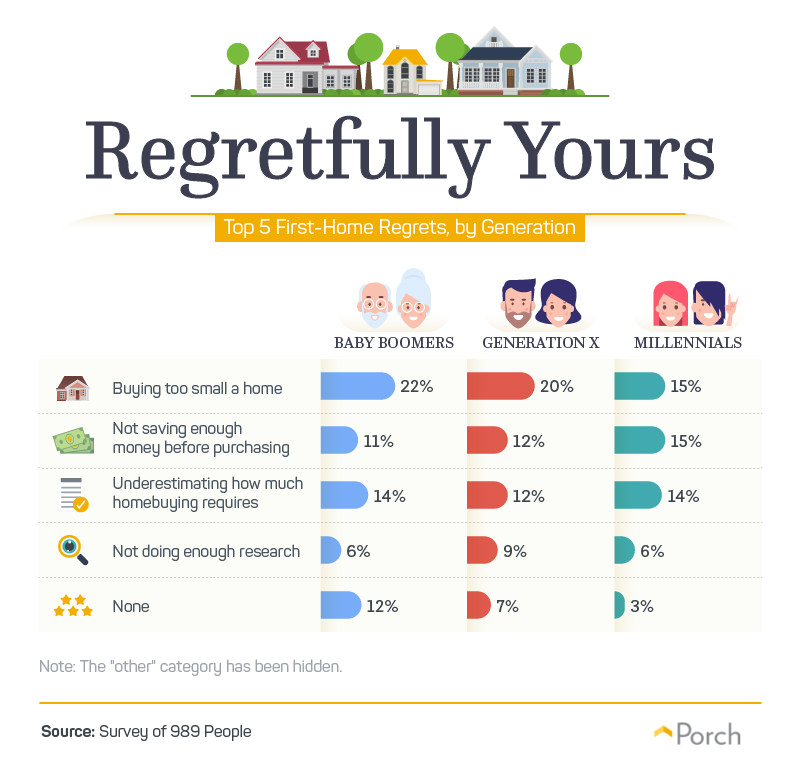 Regretfully Yours - Top 5 First-Home Regrets, by Generation