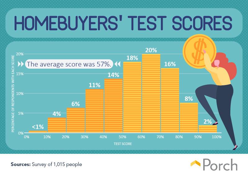 Homebuyers' test scores