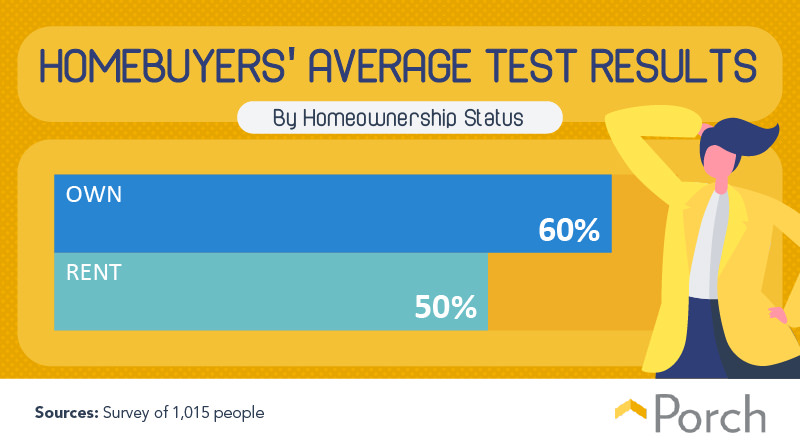 Homebuyers' average test results by homeownership status