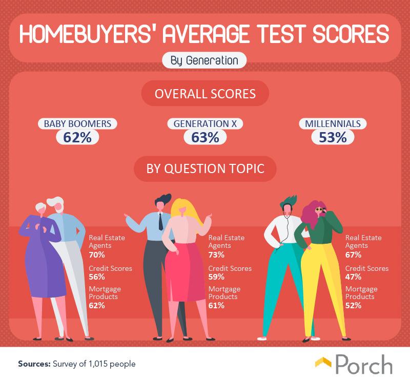 Homebuyers' average test scores by generation