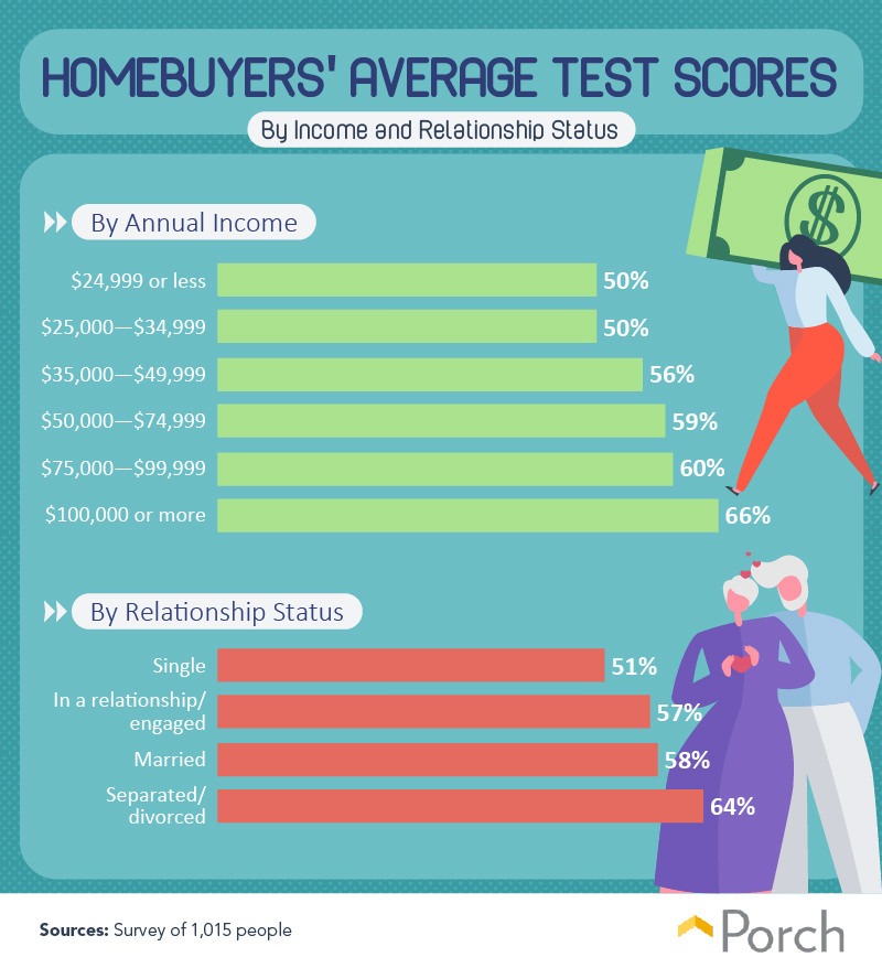 Homebuyers' average test scores by income and relationship status