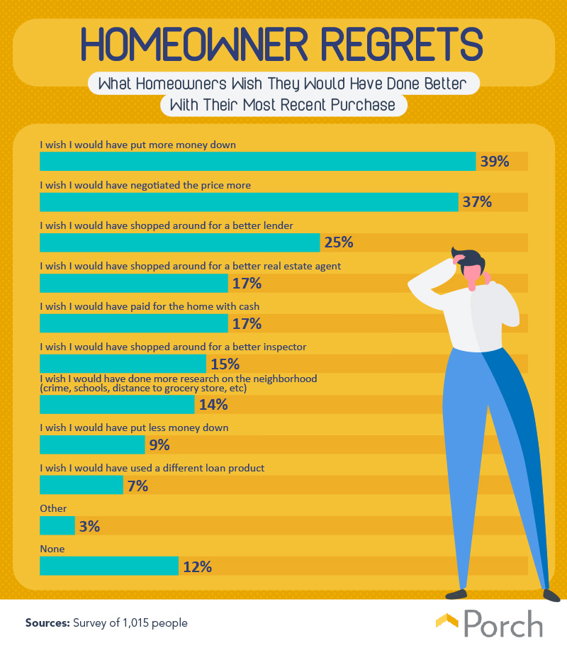What homeowners wish they would have done better with their most recent purchase