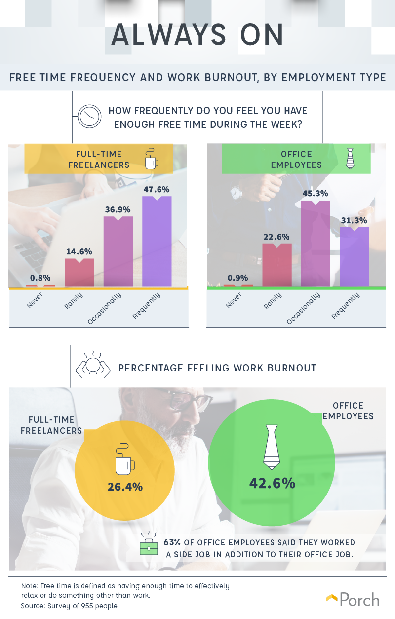 Free Time Frequency and Work Burnout, by Employment Type