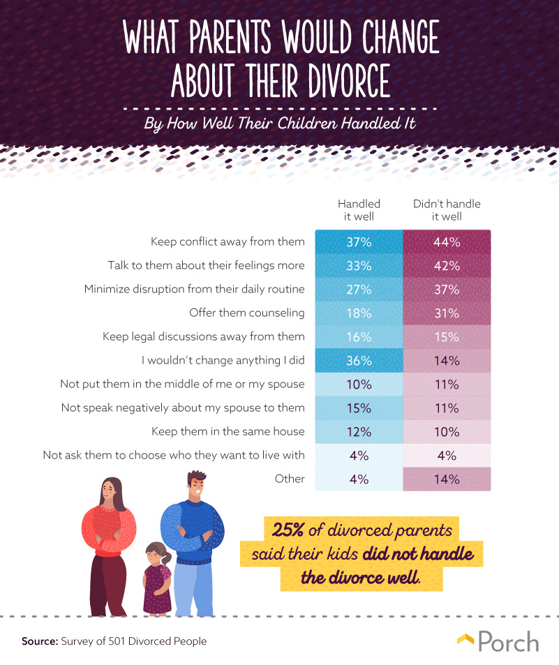 What parents would change about their divorce