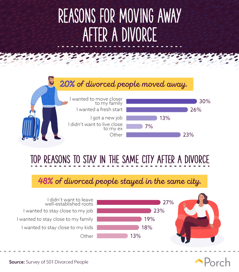 Reasons for moving away after divorce