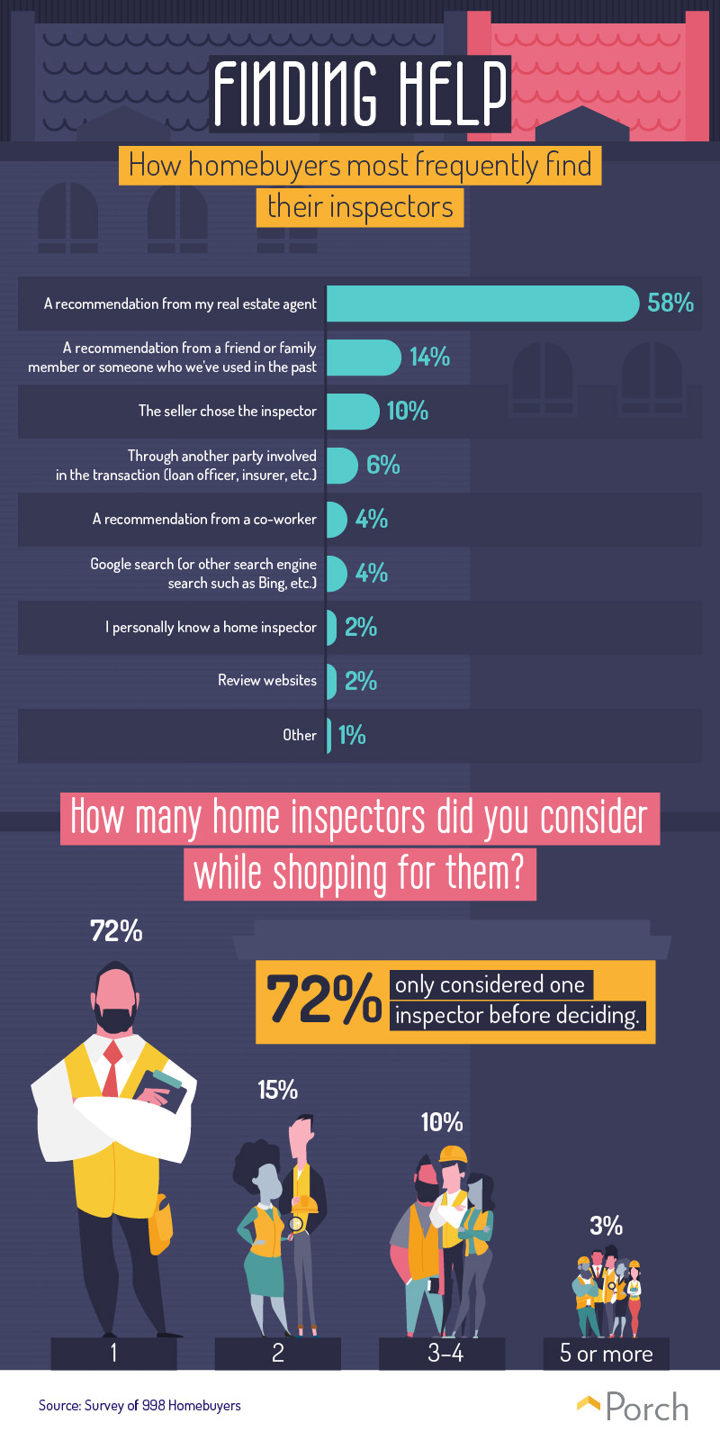 Home Inspection Leverage 2
