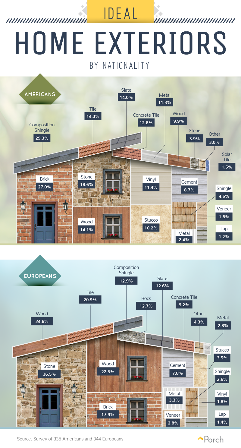The ideal home exterior, by nationality