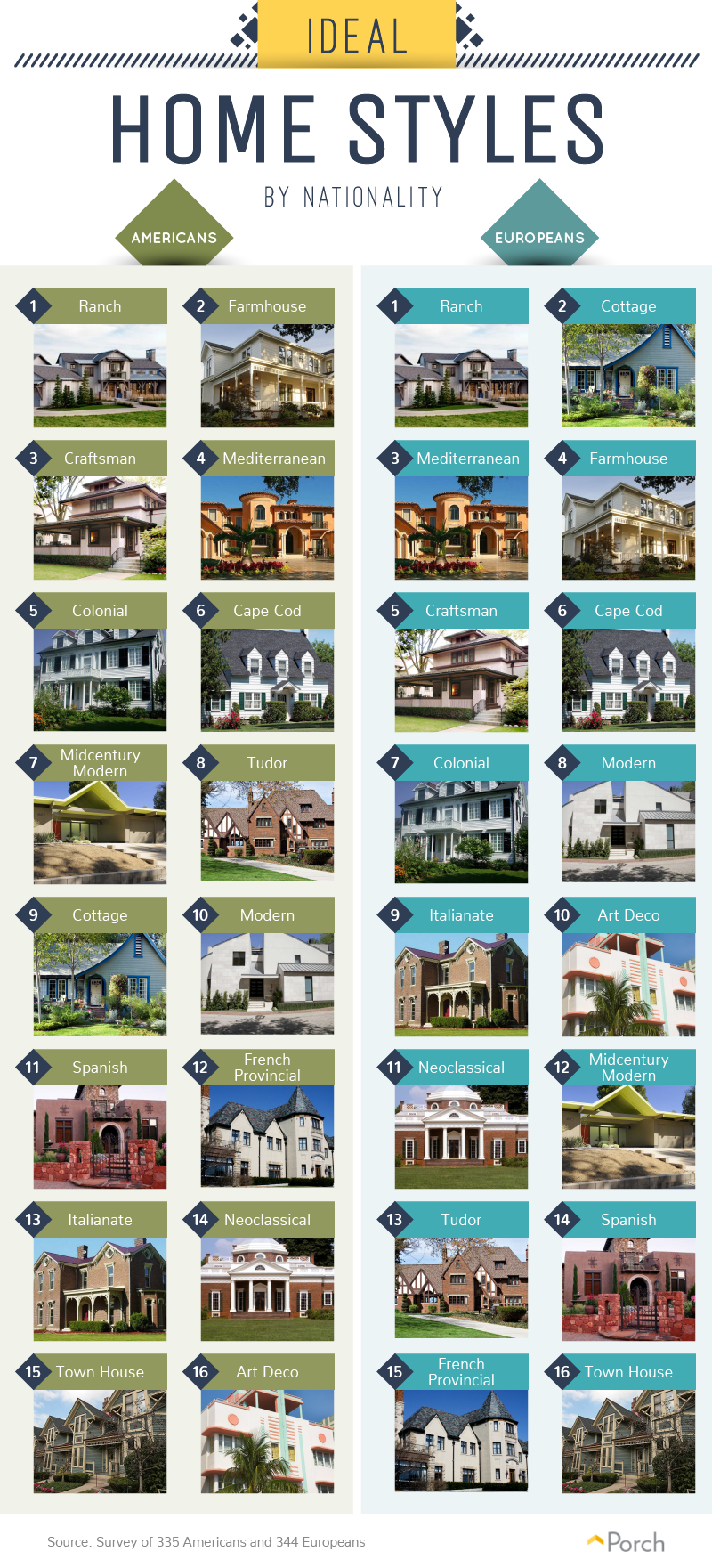 The ideal home styles, by nationality