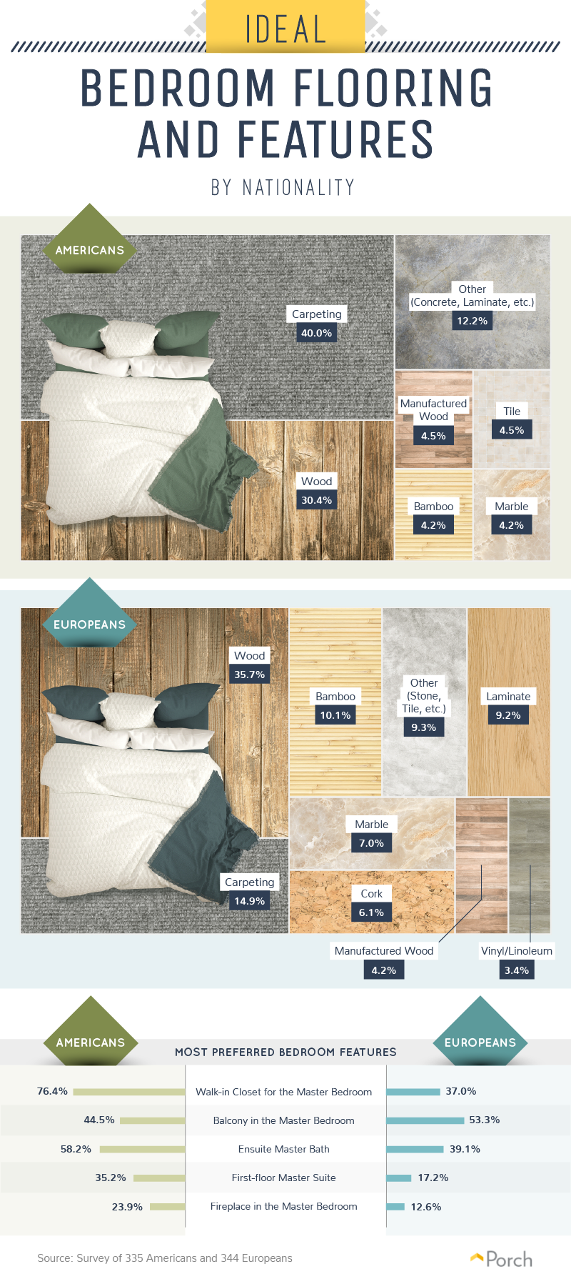 The ideal home bedroom flooring, by nationality