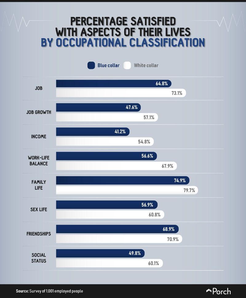 Percent satisfied with life aspects by classification