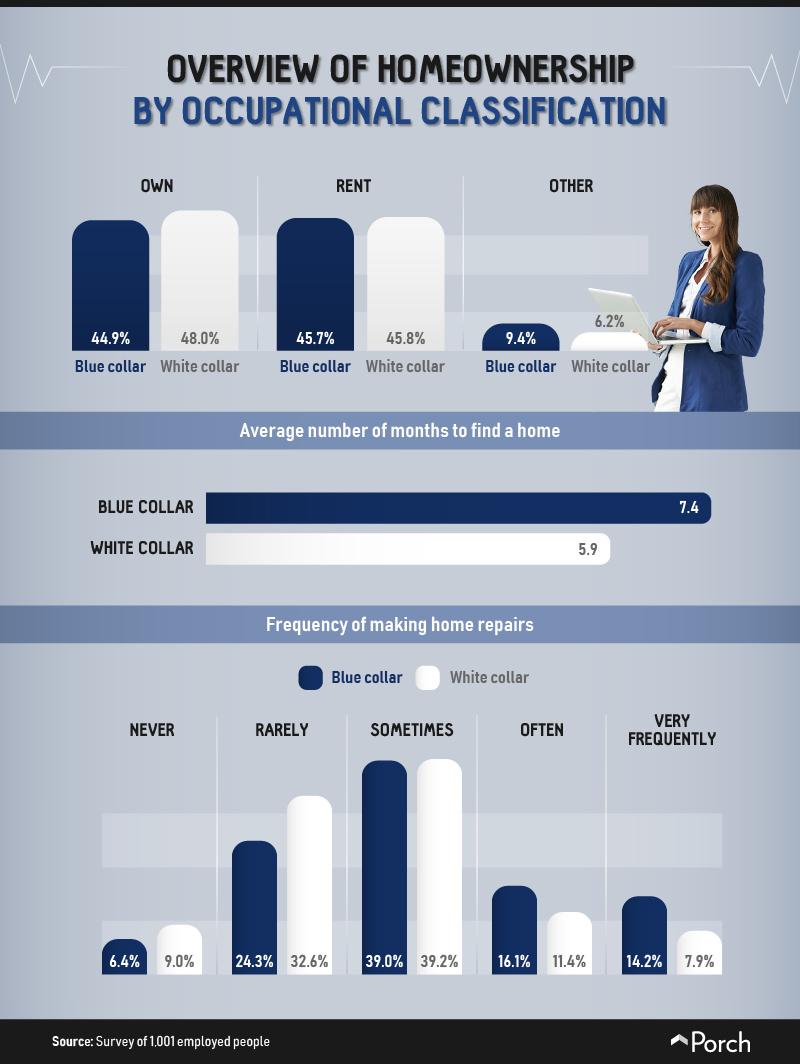 Homeownership by job classification