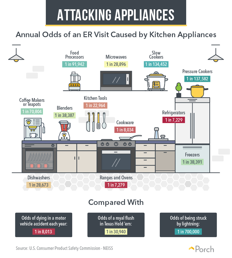 Attacking Appliances