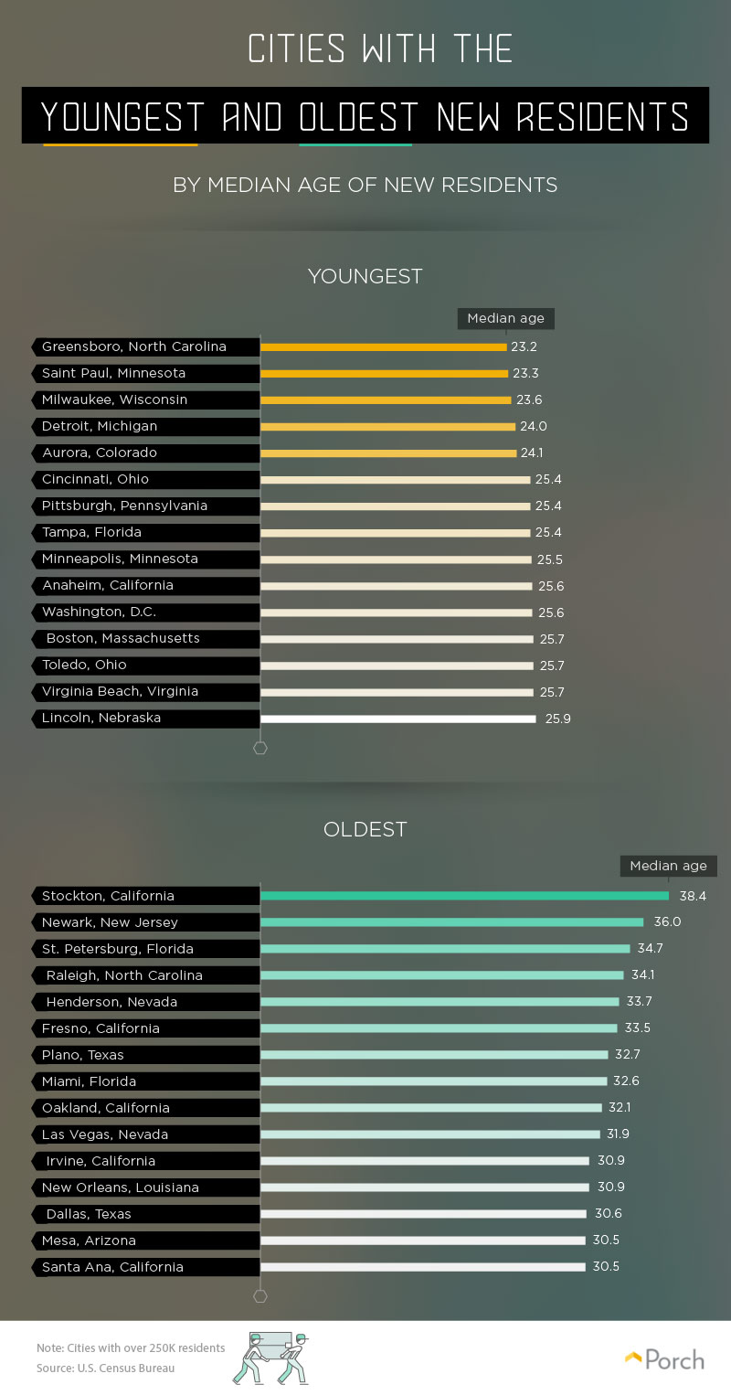 cities with oldest and youngest new residents