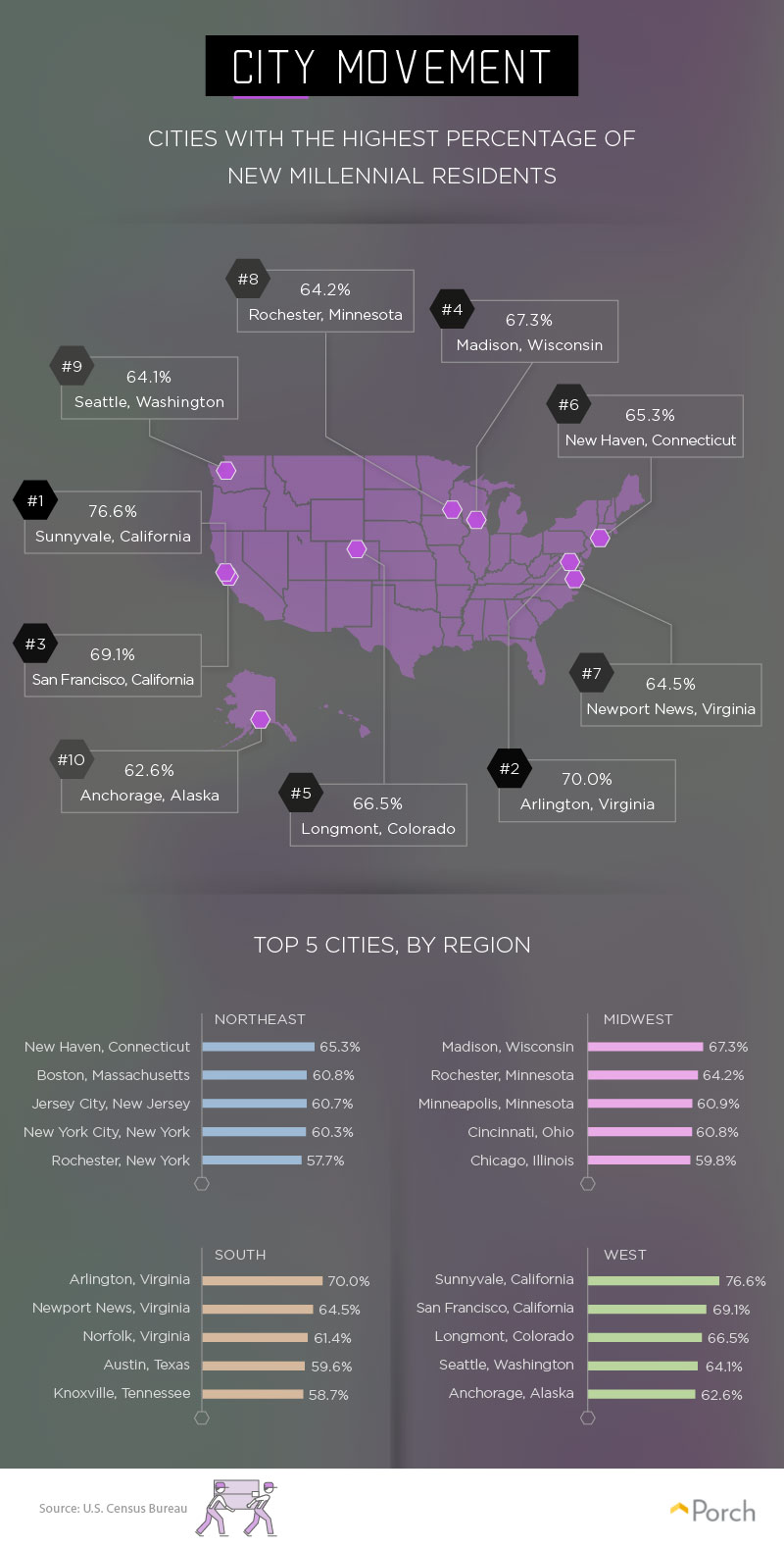 Cities with highest percentage of new millennial residents