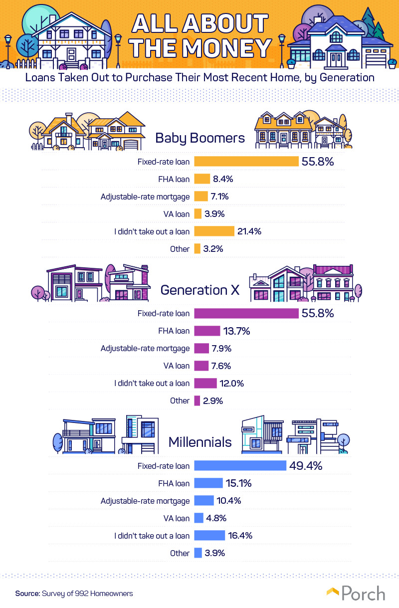 Loans taken out to purchase their most recent home, by generation