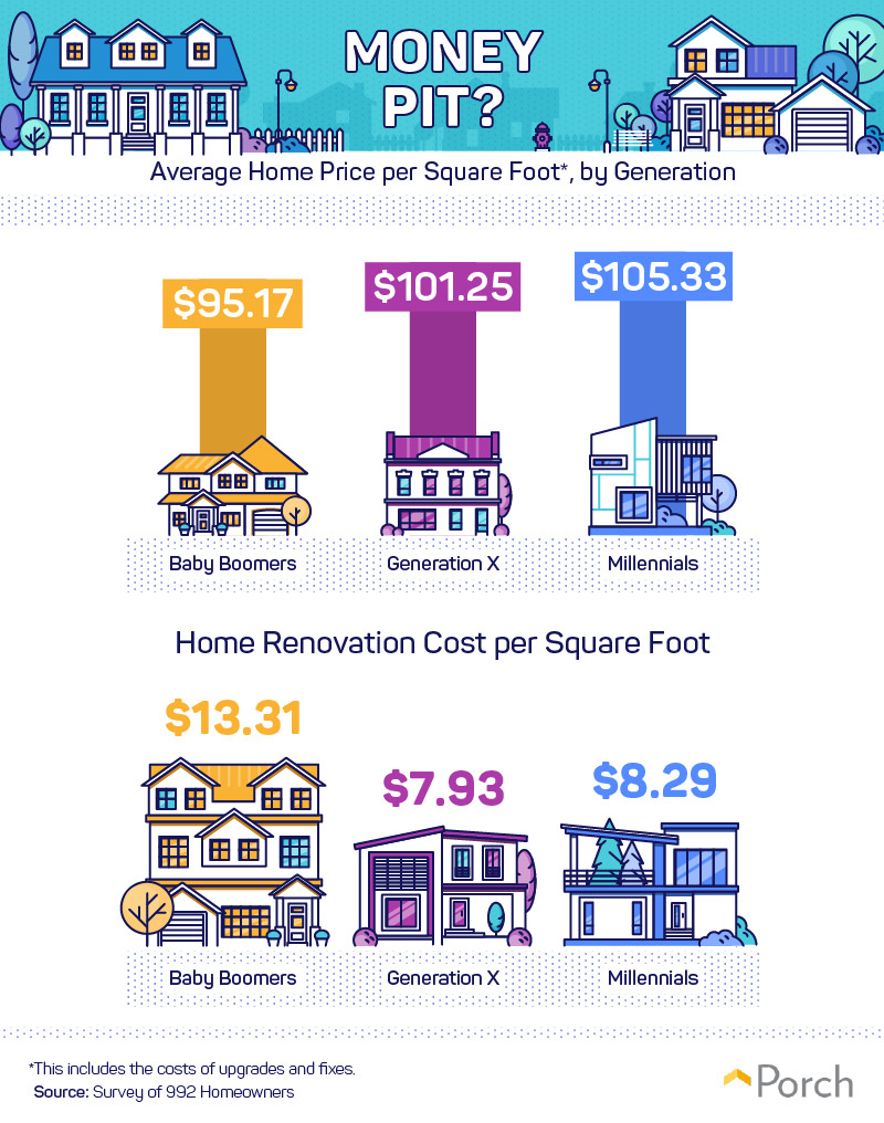 Average home price per square foot, by generation