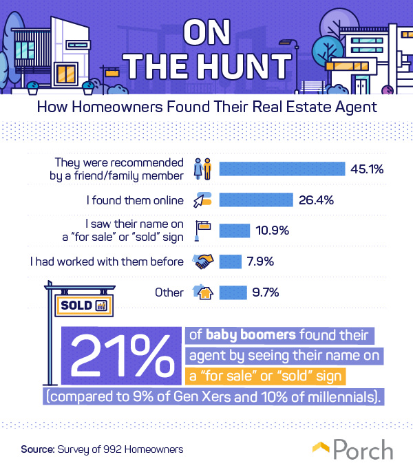 How homeowners found their real estate agent