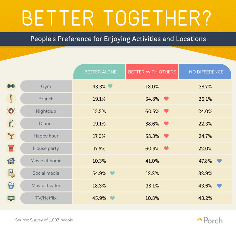 Whether people prefer doing activites alone or together