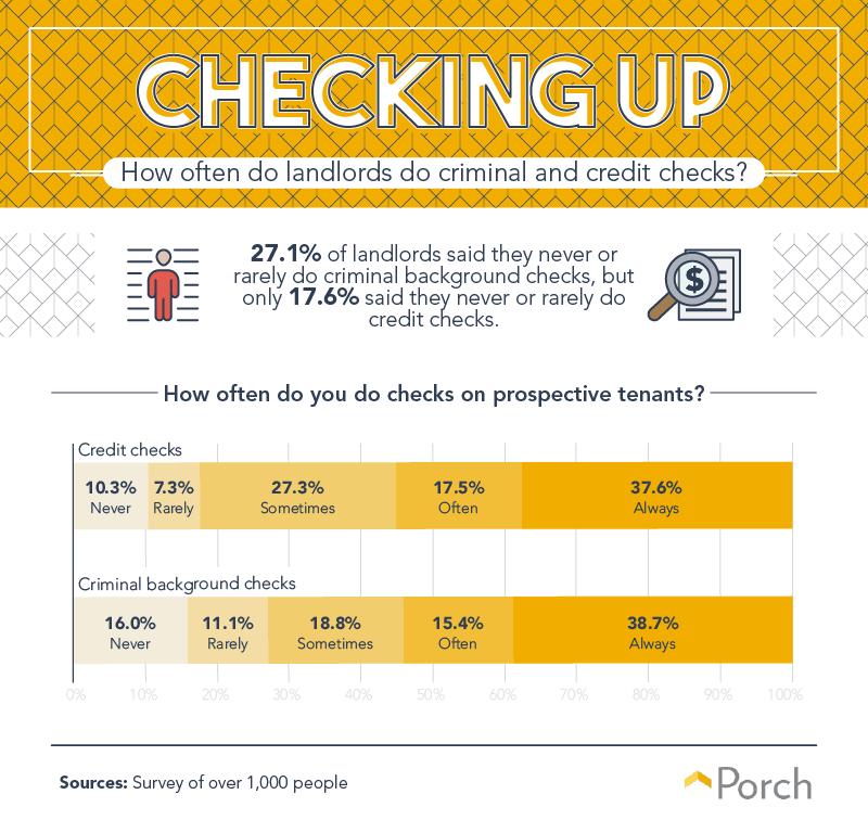 How often do landlords do criminal and credit checks?