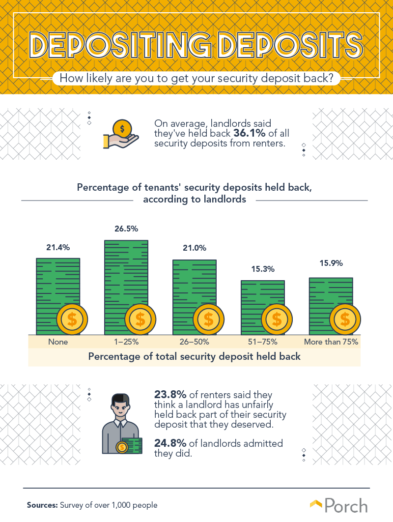 How likely are you to get your security deposit back?