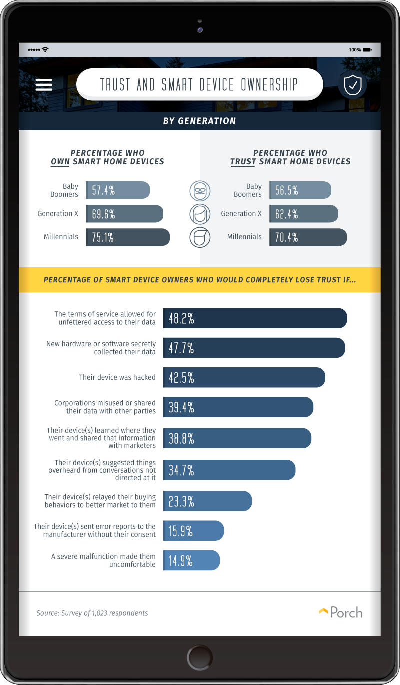 Smart device trust and ownership, by generation