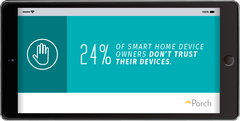 24% of smart home device owners don't trust their devices