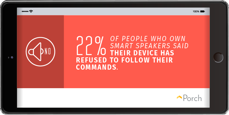 22% of people who own smart speakers said their device has refused to follow their commands