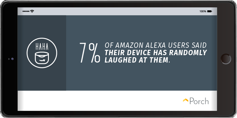 7% of Alexa users reported that their device has laughed at them