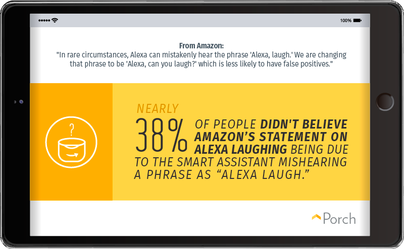 38% of people didn't believe Amazon's statement on Alexa laughing