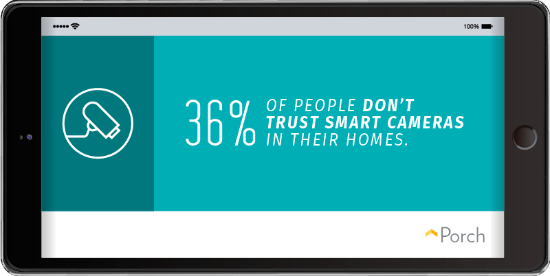 36% of people don't trust smart cameras in their homes