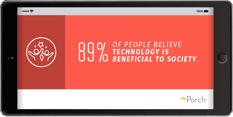 89% of people believe technology is a benefit to society