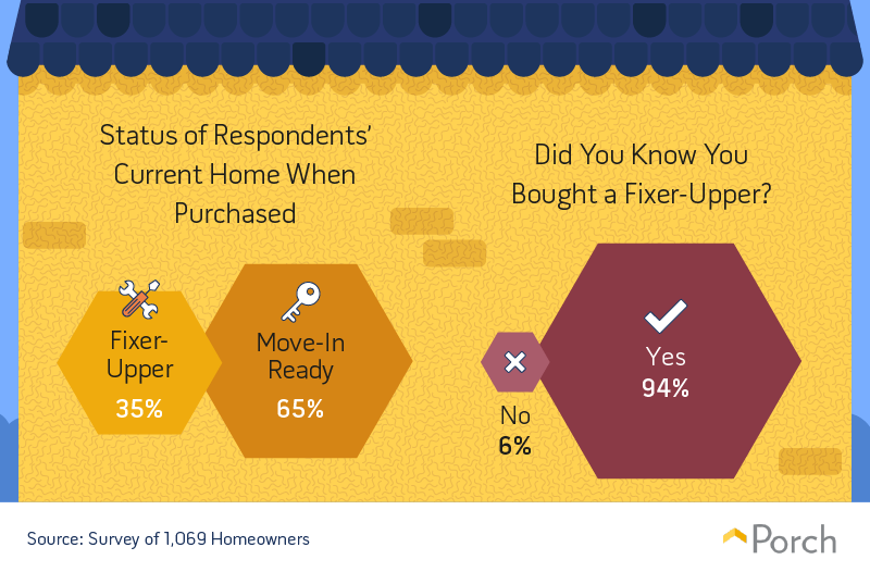 Status of respondents' current home when purchased