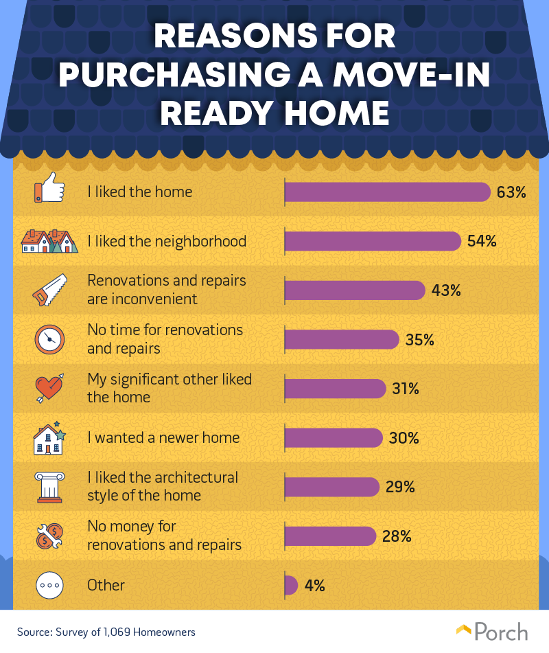 Reasons for purchasing a move-in ready home