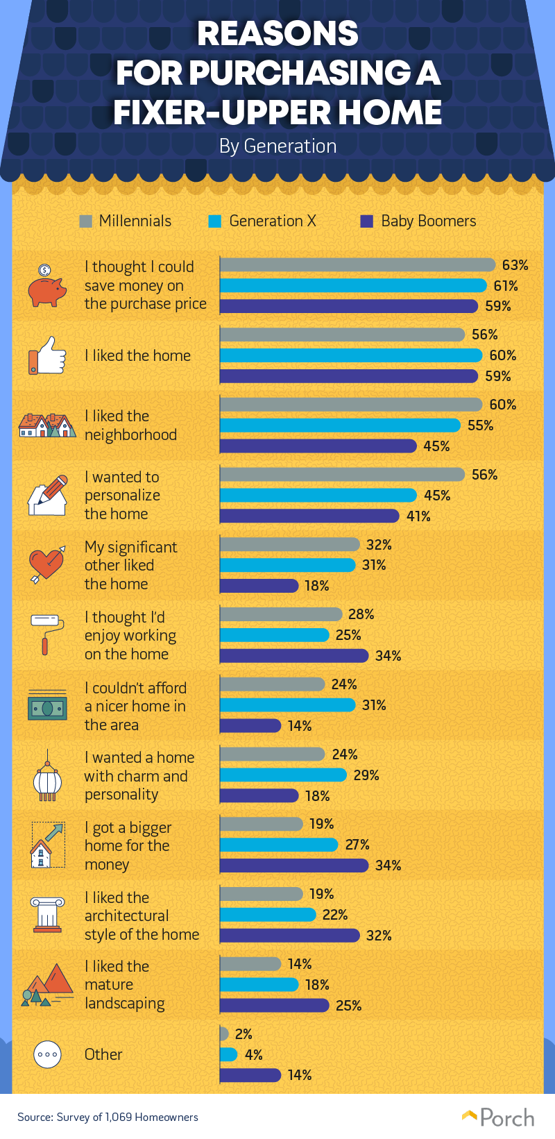 Reasons for purchasing a fixer-upper home by generation