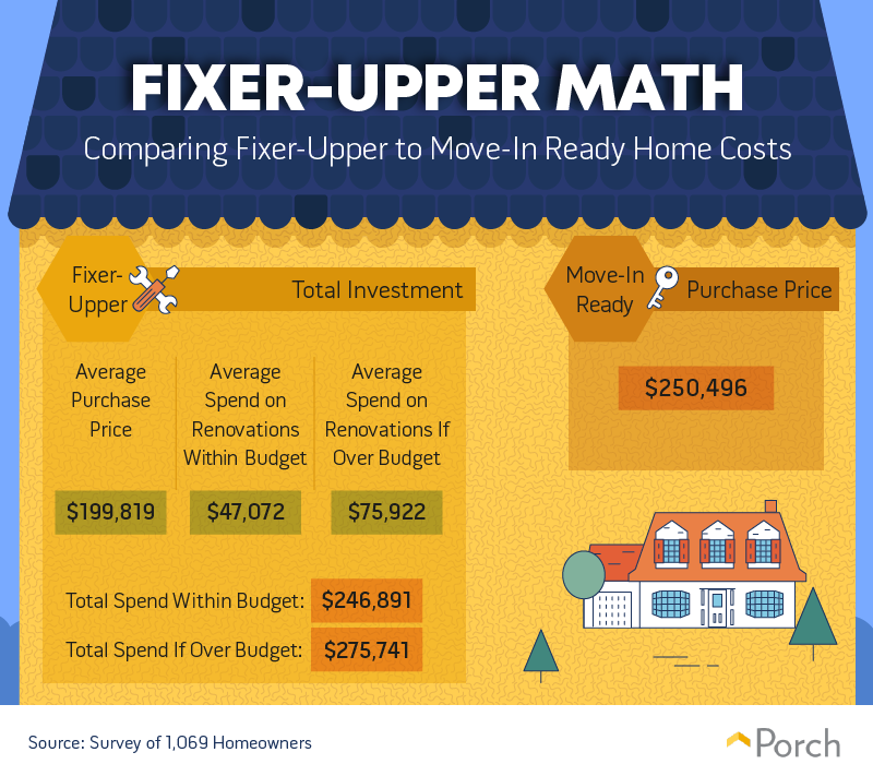 Comparing fixer-upper to move-in ready home costs